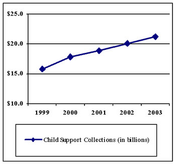 Child Support Collections FY 1999 - 2003.