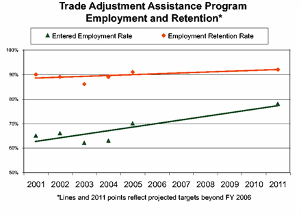 Trade adjustment assistance program Employment and Retention graph