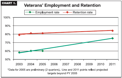 Veterans' Employment and Retention graph