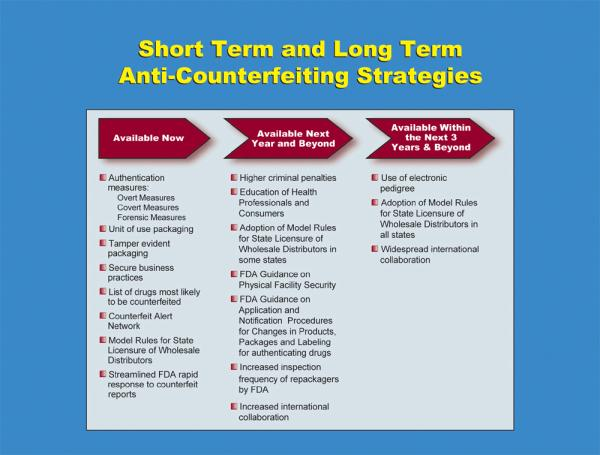 Chart on Short Term and Long Term Anti-Counterfeiting Strategies