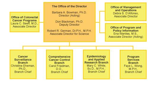 DCPC Organizational Chart