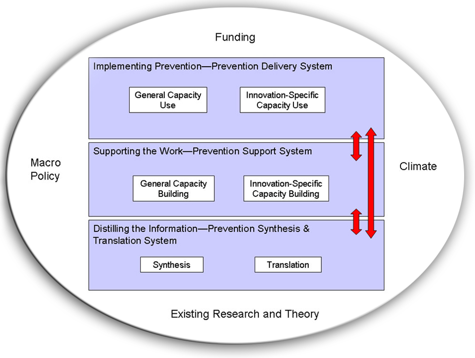 Interactive Systems Framework for Dissemination and Implementation
