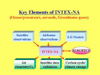 This is a graphic that shows the key elements of INTEX.