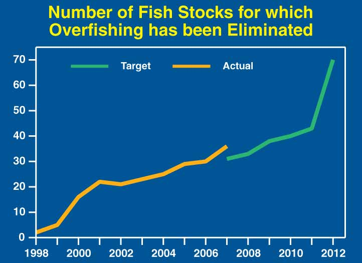 This is line chart titled, Number of Fish Stocks for which Overfishing has been Ended, shows 2 lines—the Actual and the Target.  The Actual line starts in 1998 and goes thru 2007 showing a steady increase.  The Target starts in 2008 thru 2012 depicting the steady increase will continue.