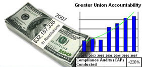 Union Accountability chart.