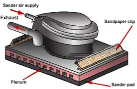 Orbital sander with labeled parts