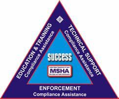 Triangle of Success