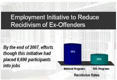 Employment initiative to reduce recidivism of ex-offenders. By the end of 2007, efforts had placed 6,690 participants in jobs.