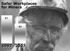 Safer Workplaces for Miners. 91 injuries in 1997, 64 injuries in 2007.