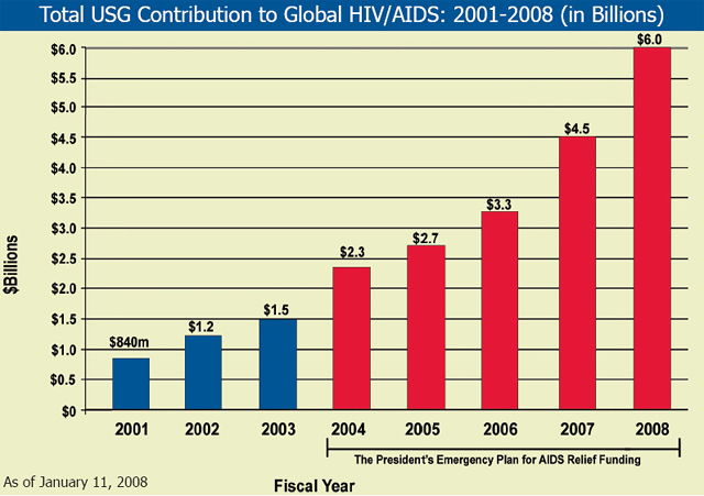 Total USG Contribution to Global HIV/AIDS: 2001-2008 (in Billions)