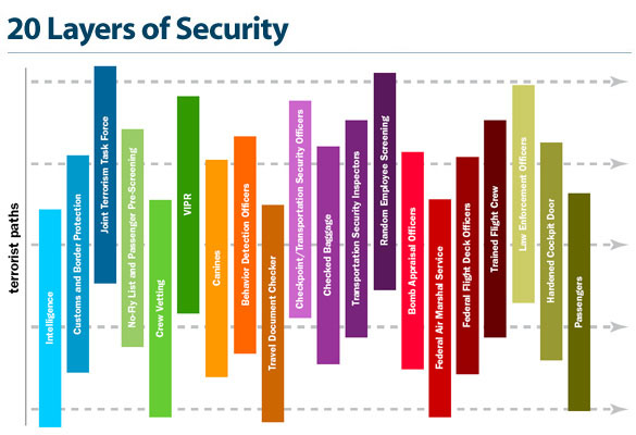 Graphic which shows layers of security used to ensure the security of the traveling public and the Nation's transportation system.