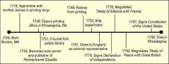 Timeline of Benjamin Franklin's Life