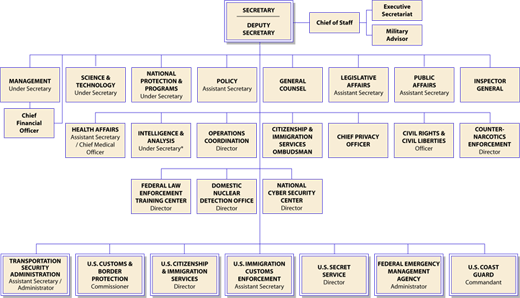 Homeland Security Organizational Chart