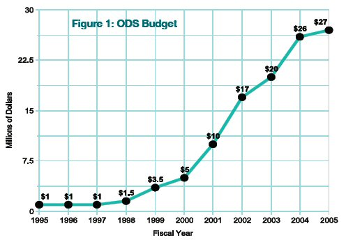 Figure 1: ODS Budget