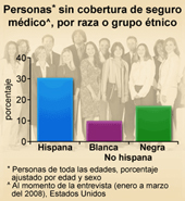 Personas* sin cobertura de seguro médico^, por raza o grupo étnico