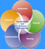 Logo: Assessment, Capacity, Planning, Implementation, Evaluation