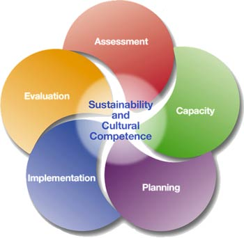 State Prevention Framework cycle: Assessment, Capacity, Planning, Implementation, Evaluation