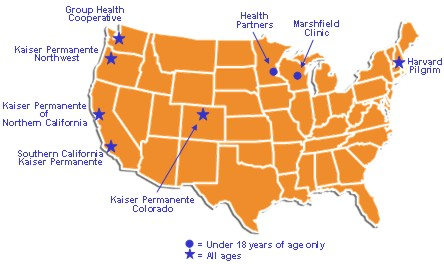 Map of the United States showing the locations of the eight managed care organization sites. All of the sites serve all ages except HealthPartners Research Foundation and Marshfield Clinic Research Foundation, which serve only those aged less than 18 years.