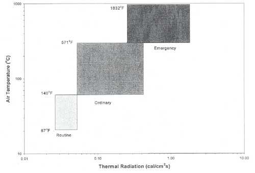 Air Temperature versus Thermal Radiation Graph
