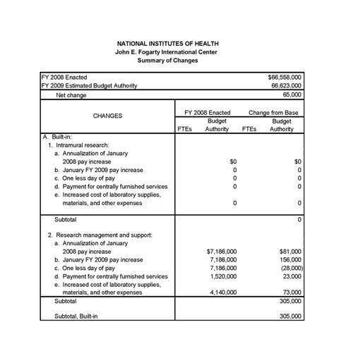 Table: FY 2009 Summary of Changes
