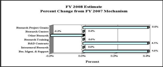 Bar Chart: FY 2008 Estimate Percent Change from FY 2007 Mechanism