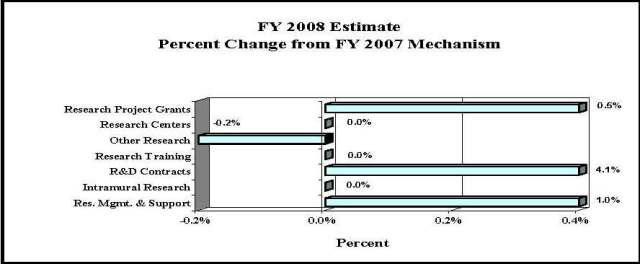 Bar Chart: FY 2008 Estimate Percent Change from FY 2007 Mechanism