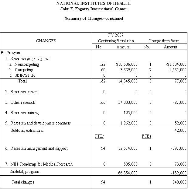 Table: FY 2008 Summary of Changes. Continuation of table above.