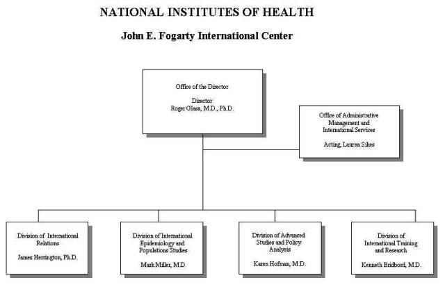 FIC Organizational Chart