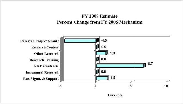 Bar Chart: FY 2007 Estimate Percent Change from FY 2007 Mechanism