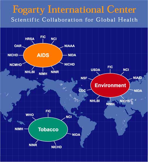 Illustration of FIC's global programs: AIDS, Tobacco, and Environment on a world map