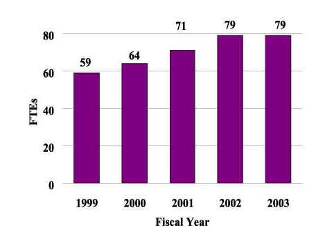 Column Chart: FTEs by Fiscal Year