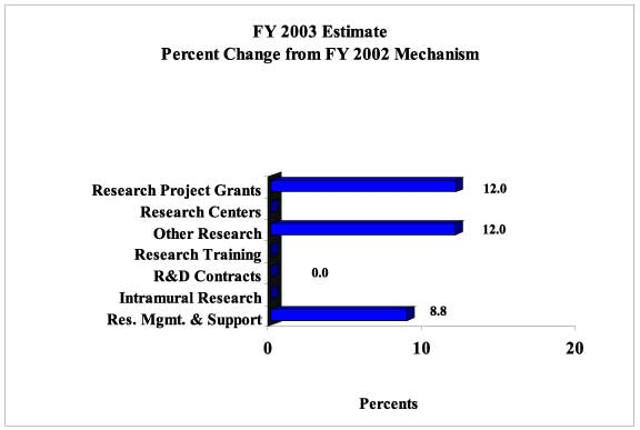 Bar Chart: FY 2003 Estimate Percent Change from FY 2002 Mechanism