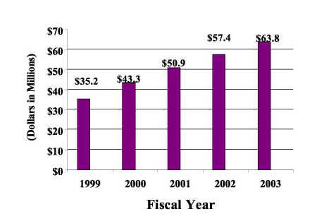 Column Chart: Funding Levels by Fiscal Year
