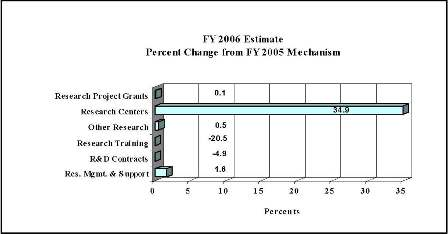 Bar Chart: FY 2006 Estimate Percent Change from FY 2005 Mechanism