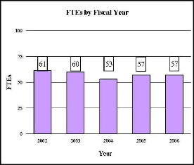 Bar Chart: FTEs by Fiscal Year