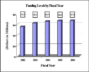 Bar Chart: Funding Levels by Fiscal Year