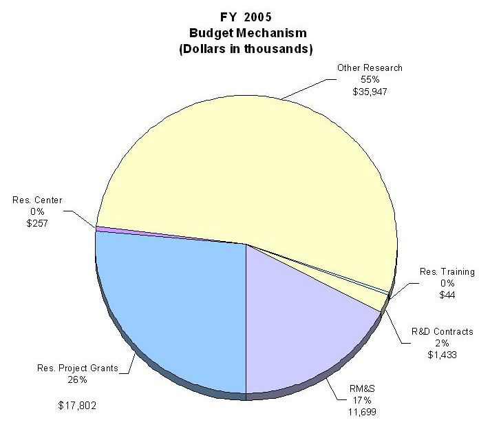 Pie Chart: FY 2005 Budget Mechanism