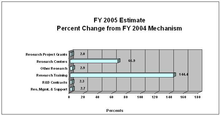 Bar Chart: FY 2005 Estimate Percent Change from FY 2004 Mechanism