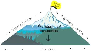 Mountain showing the process beginning at a Project Idea to Project Decision Making to Evaluation  to Watershed Analysis and that Public Participation is an intregal part throughout each step.