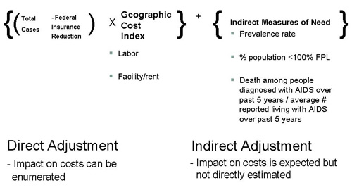 Draft SON Index Formula graphic. See full description below.