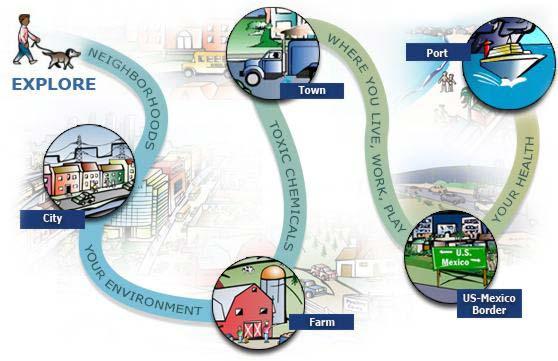 Tox Town scene path