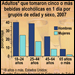 Gráfico: Adultos que tomaron cinco o más bebidas alcohólicas en 1 día por grupos de edad y sexo, 2007