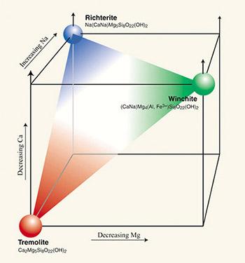 Figure 4. Relationships between magnesium, calcium, and sodium content and three amphibole mineral names