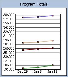 Program Statistics