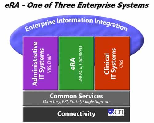 NIH Enterprise Architecture