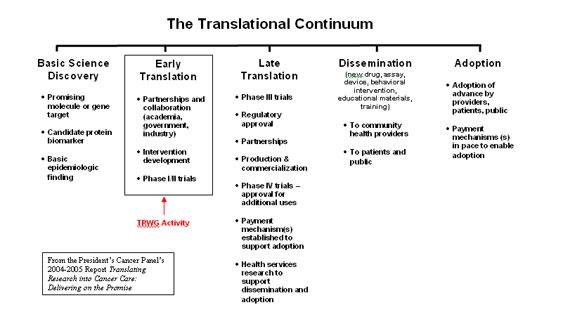 The Translational Continuum