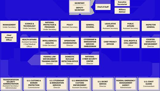 Homeland Security Organizational Chart