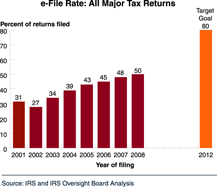 Chart: e-File Rate: All Major Tax Returns