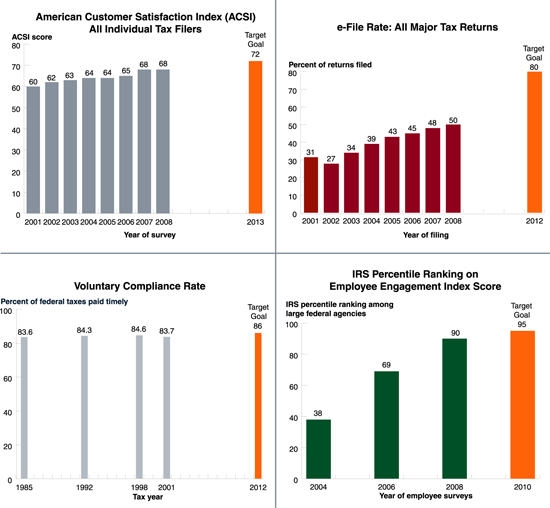 Charts detailing the IRS' Long-Term Measures