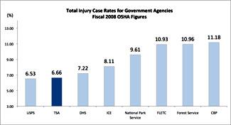 Map of TSA's Injury Rates: CBP 11.18%. Forest Service 10.96%. FLETC 10.93%. National Park Service 9.61%. ICE 8.11%. DHS 7.22%. TSA 6.66%. USPS 6.53%.